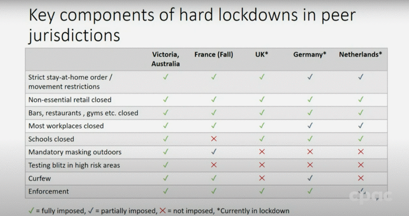 COVID-19 Restrictions That Have Helped Other Countries Flatten the Curve