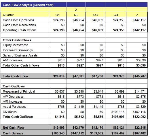 Cash Flow Analysis 3
