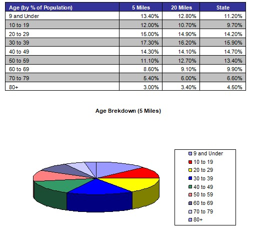 Demographic Profile 3