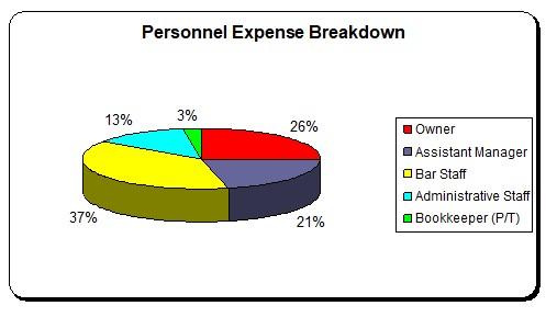 Personnel Breakdown Graph