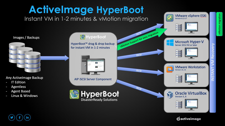 HyperBoot Slide