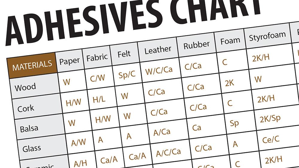 adhesives chart screenshot