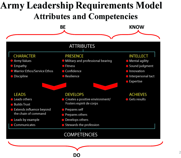 Army Leadership Requirements Model