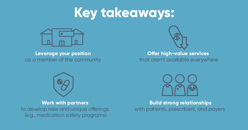 Community Pharmacy Competitive Advantages
