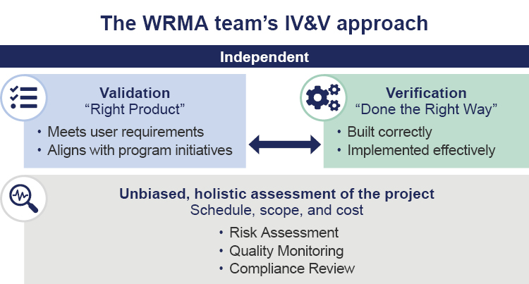"""The WRMA team's IV&V approach, which includes independent analysis throughout the process. Validation is the """"Right Product,"""" which meets user requirements and aligns with program initiatives. Verification is """"Done the right way,"""" which means it is built correctly and implemented effectively. There is a back and forth relationship between validation and verification. Throughout the project, there is an unbiased, holistic assessment of the project, covering the schedule, scope, and cost through risk assessment, quality monitoring, and compliance review."""