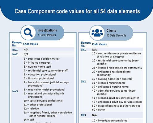 """A screenshot of the handout called, """"Case Component code values for all 54 data elements""""."""