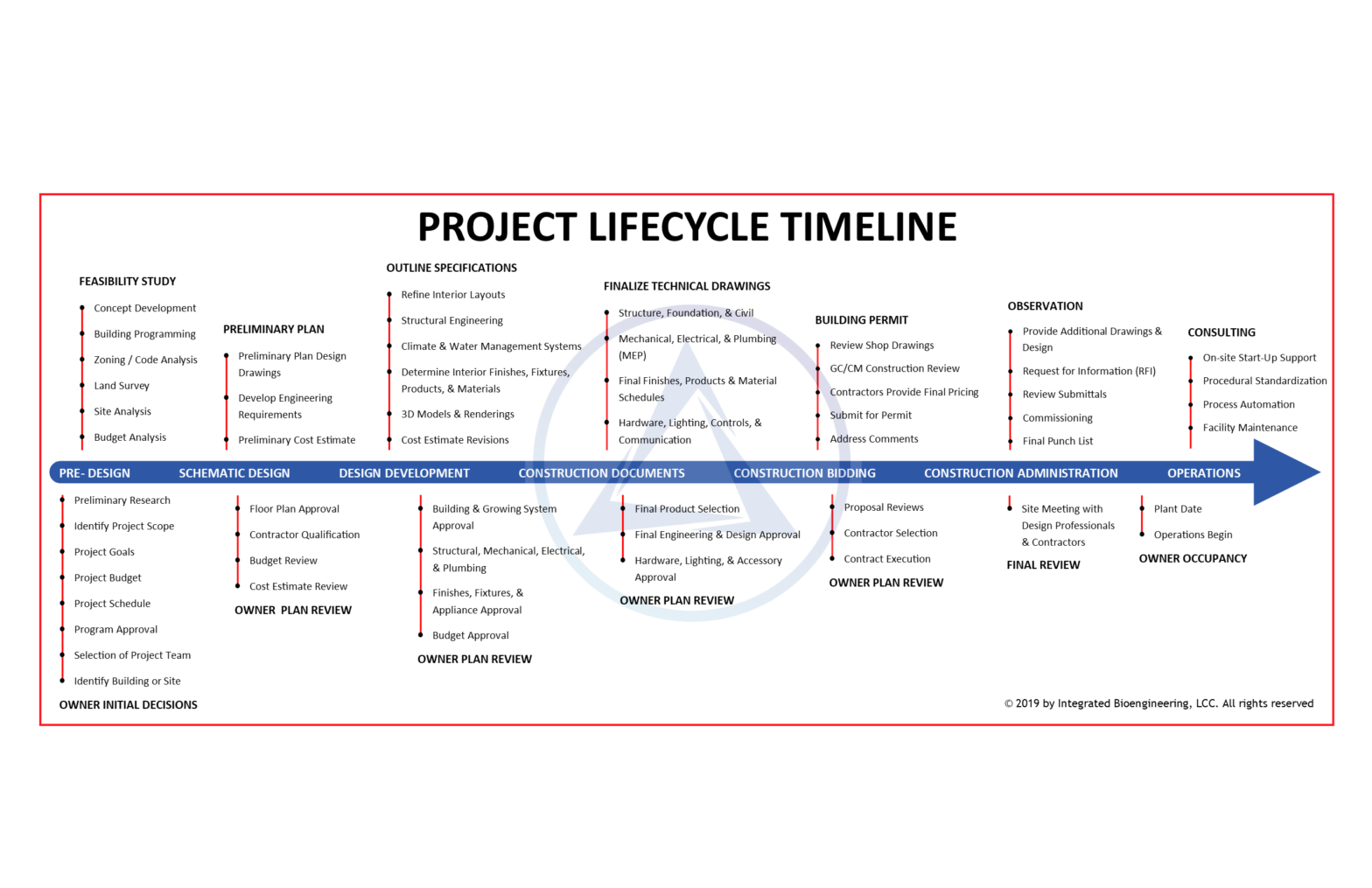 Indoor Grow Project Management Timeline-Featured-Image