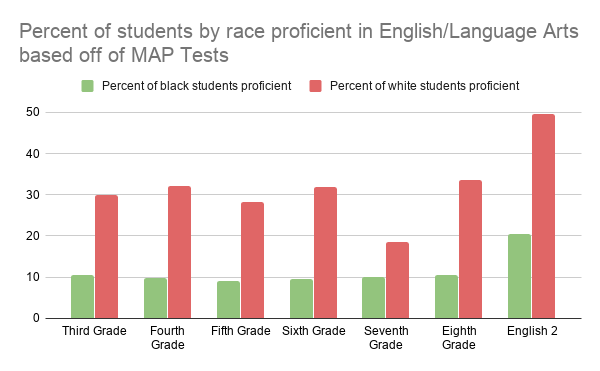 Percent of students by race proficient in English_Language Arts based off of MAP Tests