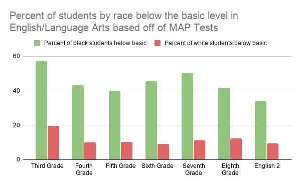 Percent of students by race below the basic level in English_Language Arts based off of MAP Tests
