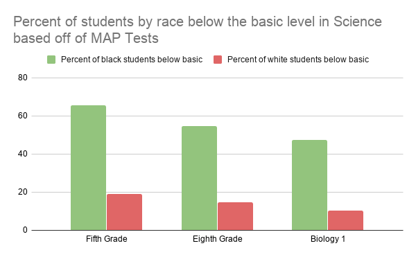 Percent of students by race below the basic level in Science based off of MAP Tests
