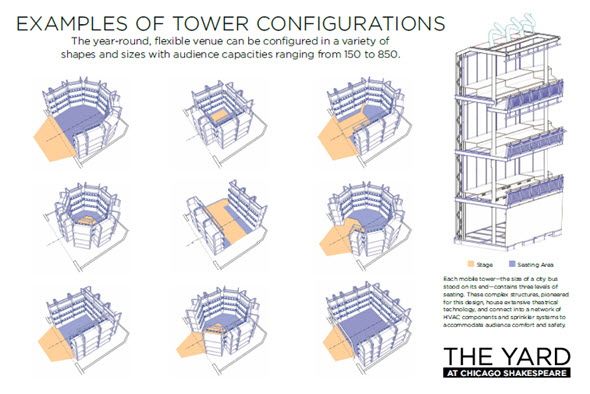 Tower Configurations at Skyline Stage