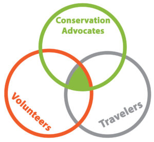 Our volunteers are conservation advocates who enjoy both voluteering and travel