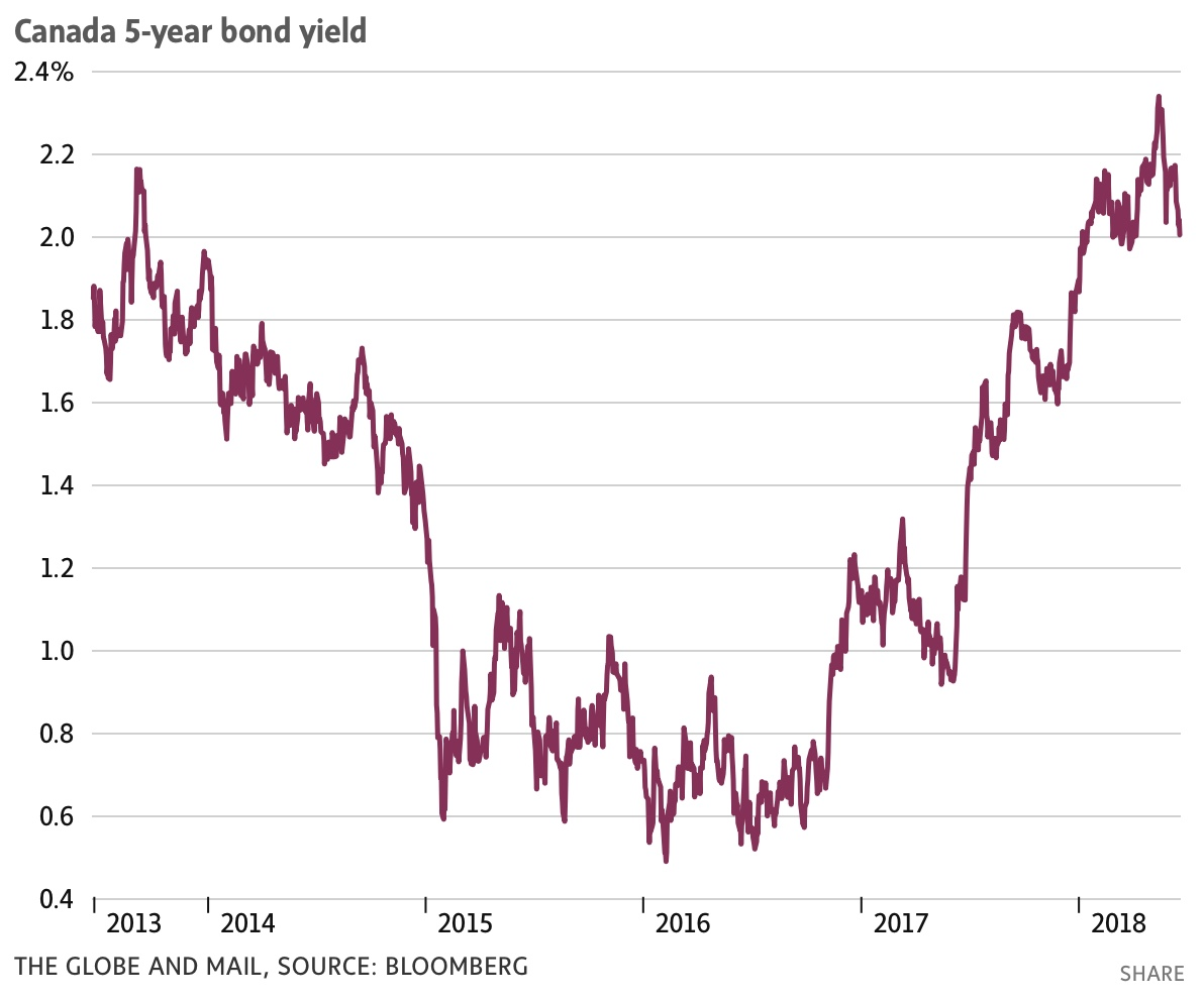Read more about the article Credit market U-turn: As bond yields retreat, variable mortgages are looking all the more attractive