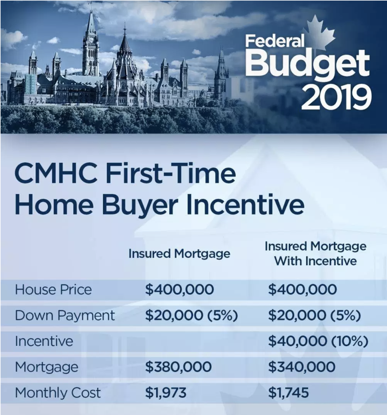 Attention: First-Time Home Buyers!