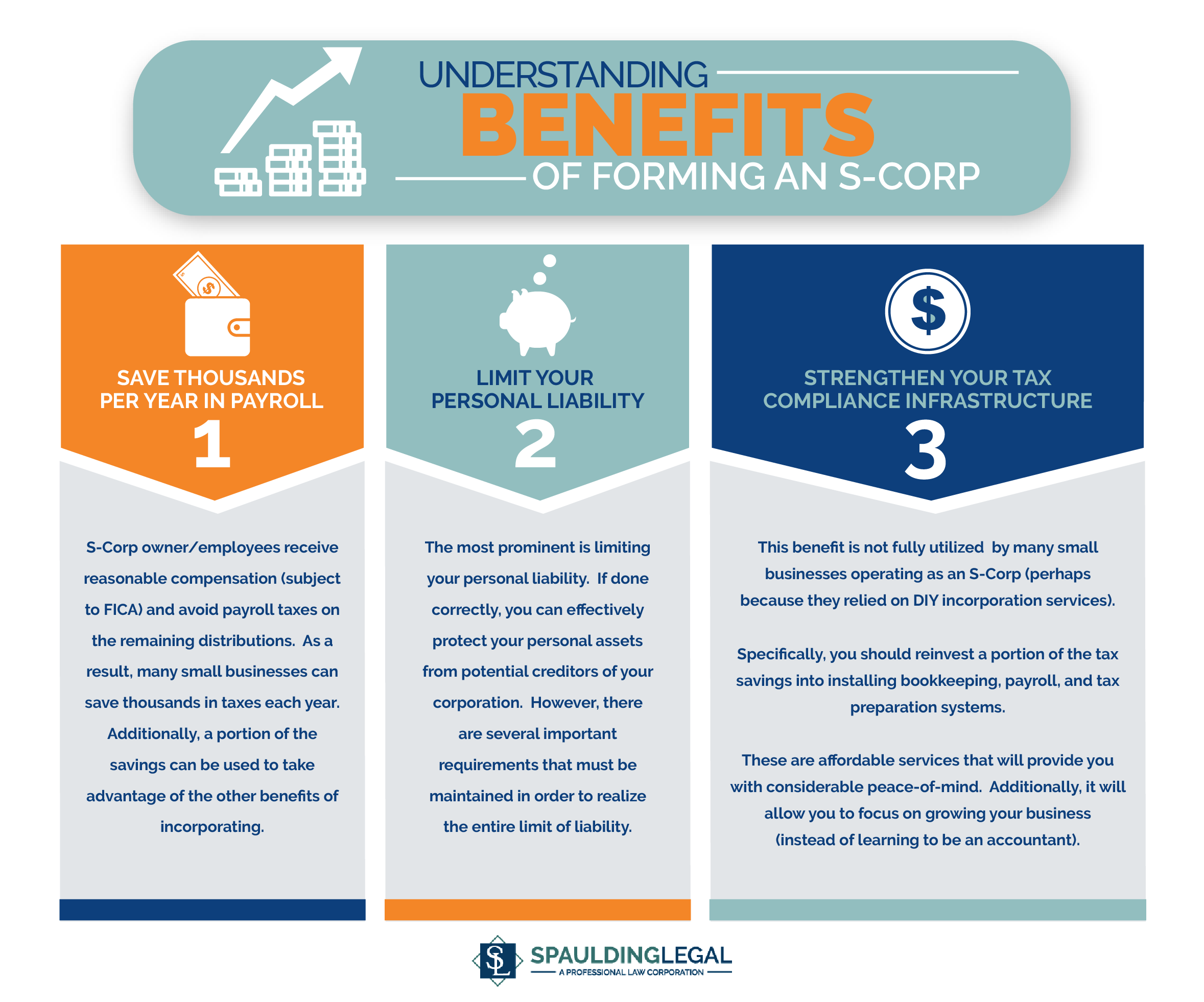 Describing the three most important benefits of forming an S-Corp