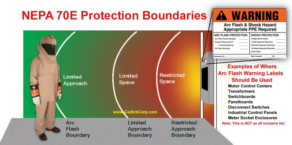 Arc Flash Protection Boundaries