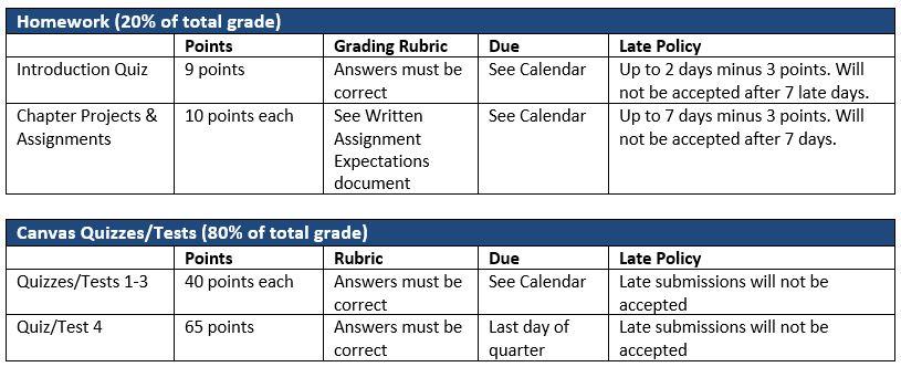 CS150 Homework and Tests grading rubrics