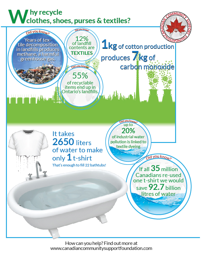 CCSF Infographic - Why Recycle