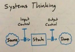 systems-thinking1-300x186
