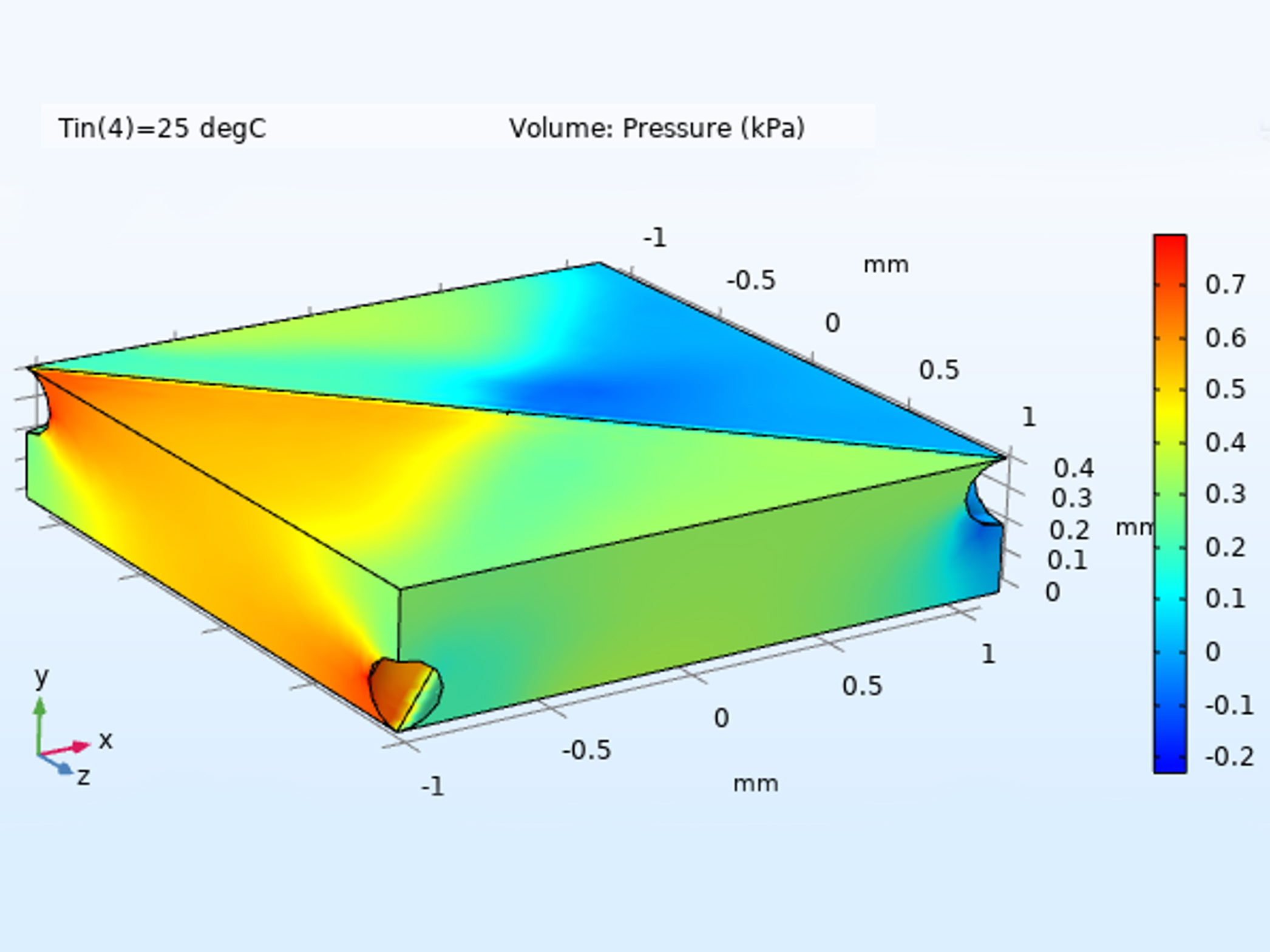 Project: Product performance simulation using computational fluid dynamics (CFD) modelling