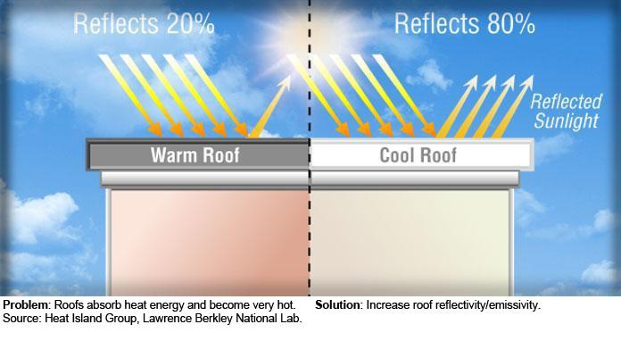 cool roof, urban heat island effect