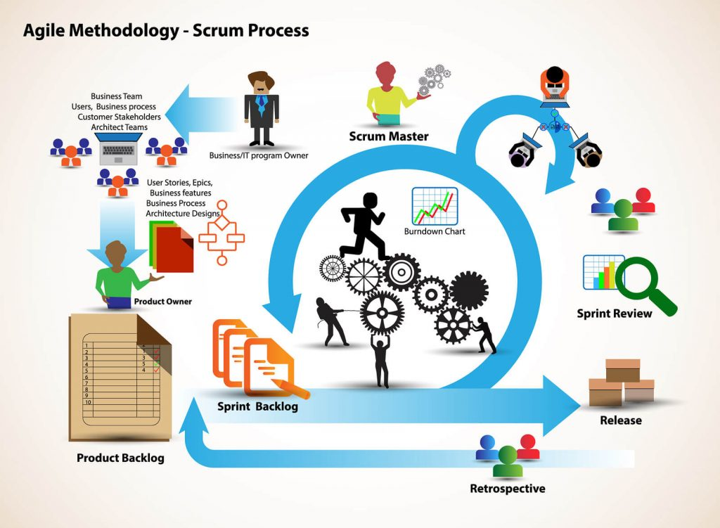 Guide to Scrum Methodology