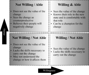 Great Change Leader Willingness and Ability Chart