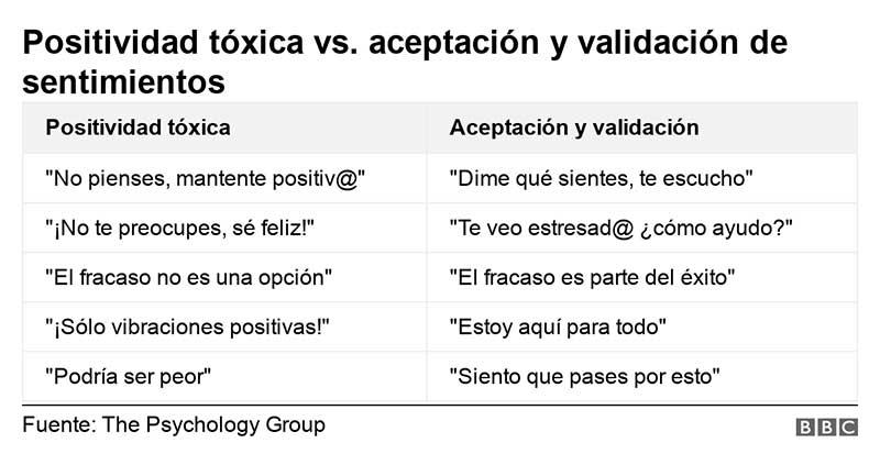 Qué es la positividad tóxica y por qué puede ser una trampa