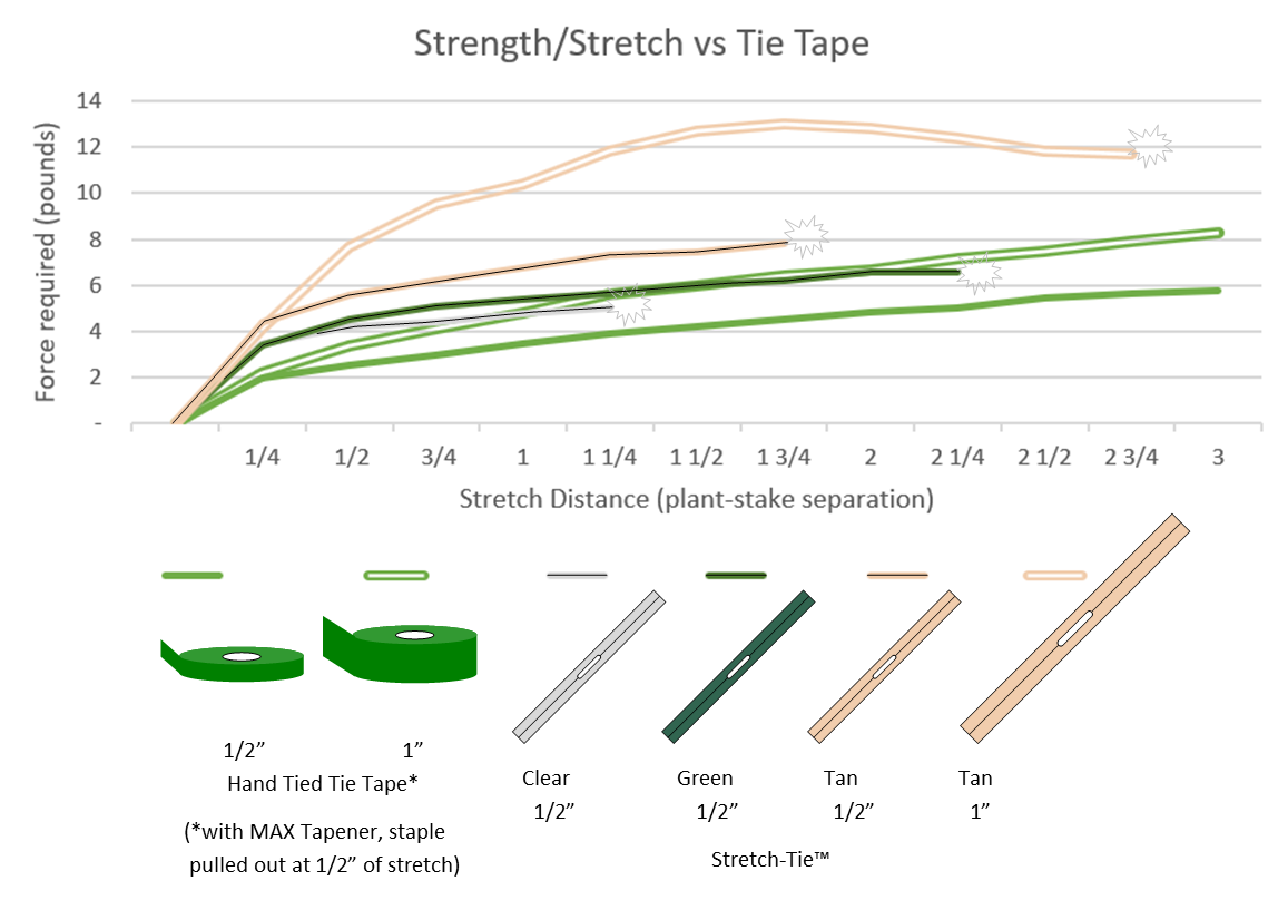 Strength & Stretch test graph