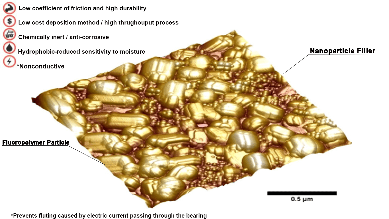 Gold Particle