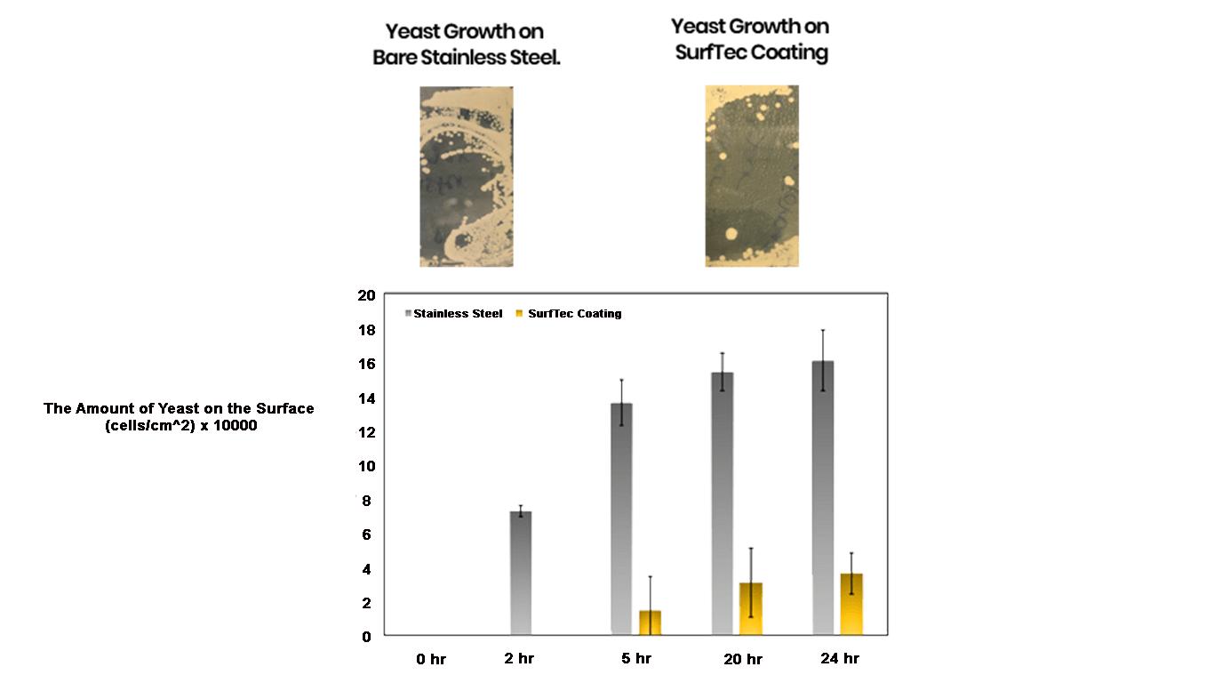 Yeast Graph