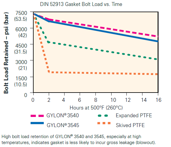 Garlock GYLON® vs PTFE Bolt Load Chart