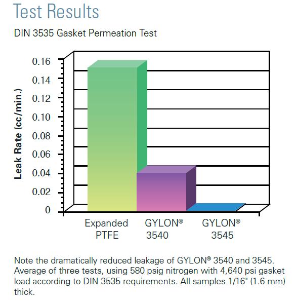 Garlock GYLON® vs PTFE Permeation Chart