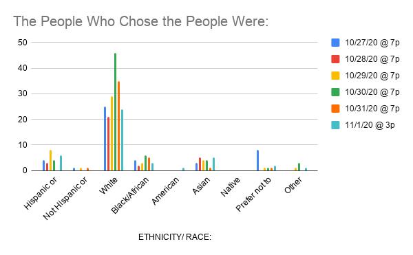 Hartford_Ethnicity
