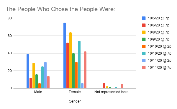 RoundHouse_Gender
