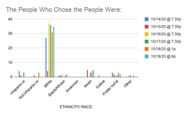 SLAC_Ethnicity