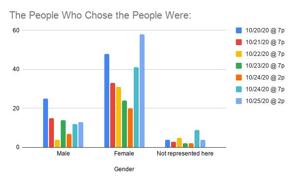WT_Gender