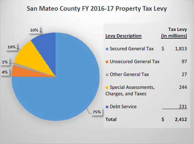 16-17_property_tax_levy