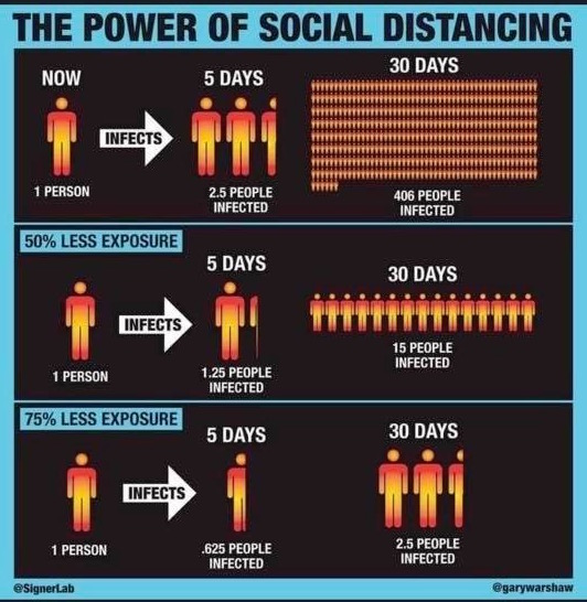 Image result for the power of social distancing