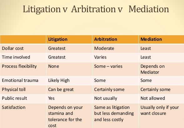 Litigation vs. Mediation vs. Arbitration