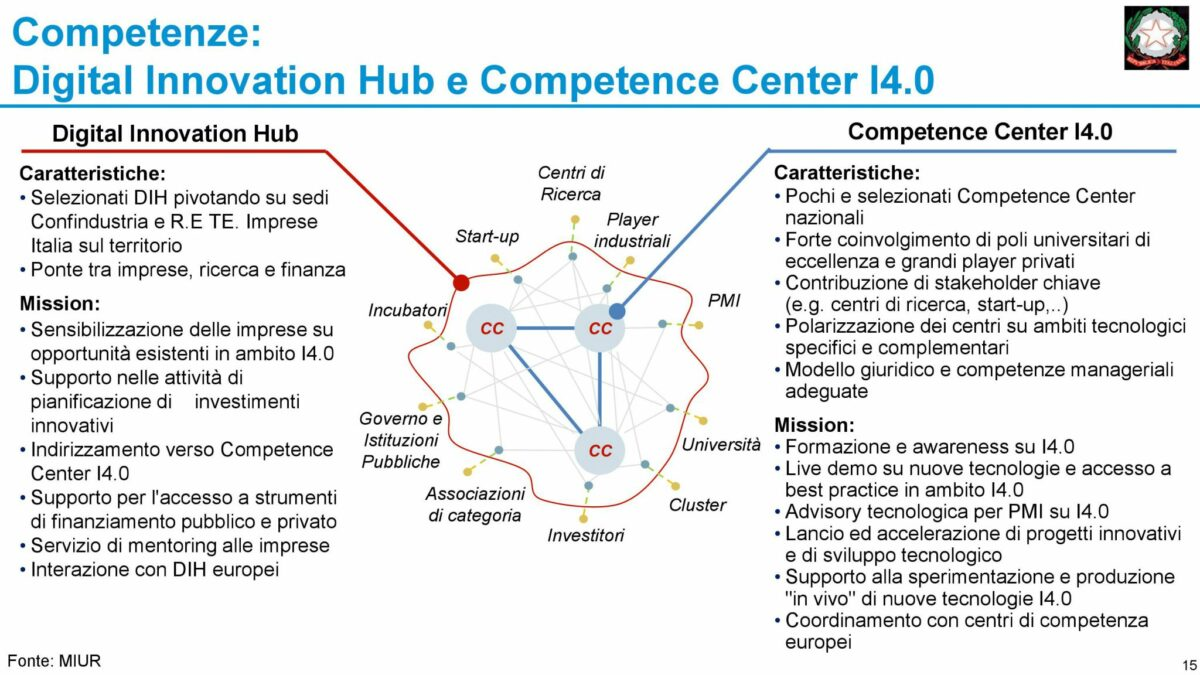 Digital Innovation Hub & Competence Center