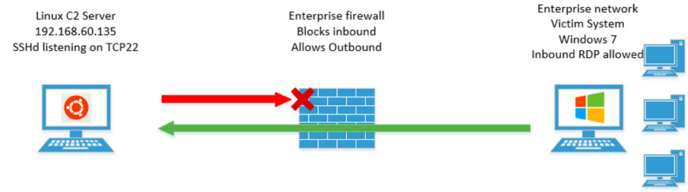 Bypassing Network Restrictions Through RDP Tunneling