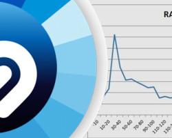 Video: Shazam's Data Predicts Hit Songs, Identifies Popular Parts Of Tracks