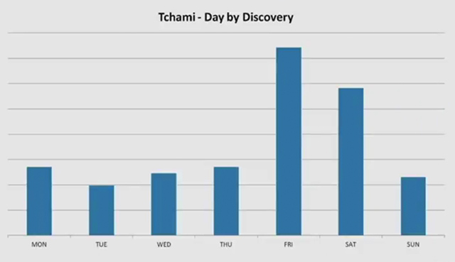 tchami-discovered-in-the-clubs