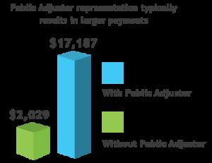 florida-public-adjuster-payment