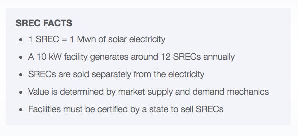 SREC Facts