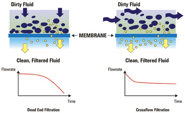 Crossflow-Filtration