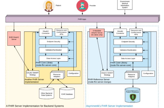 systems architecture, security, ONC, FHIR, healthcare