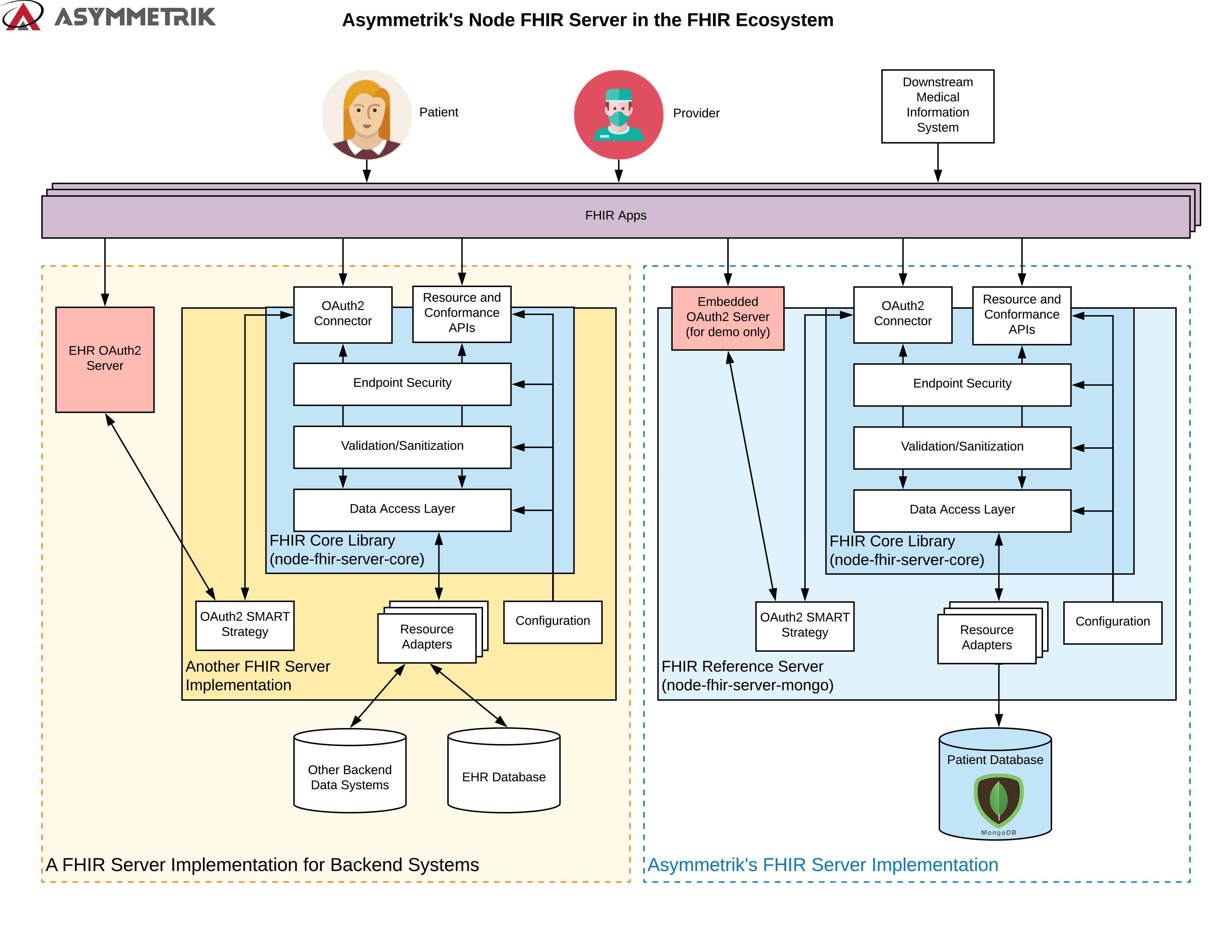 Asymmetrik FHIR Server Architecture ONC Secure Challenge