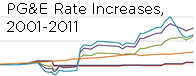 PG&E historical electricity rate increases